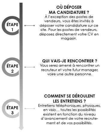 Process de recrutement simple et efficace - Groupe Beaumanoir